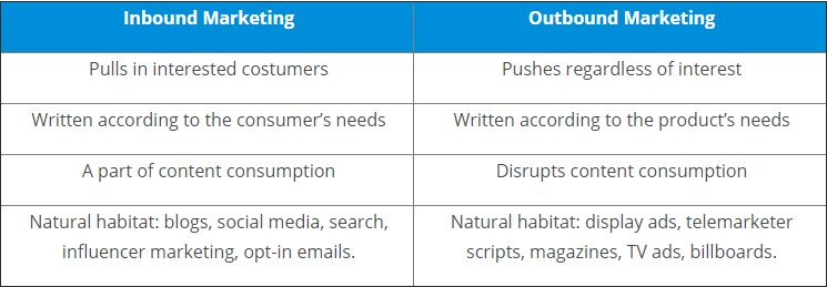 Digital Marketing Categorize