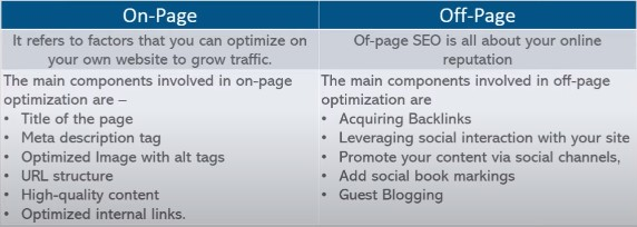 On-page and Off-page optimization